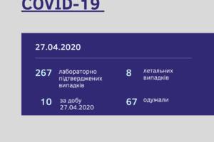 У Черкаській області 267 підтверджених випадків COVID-19