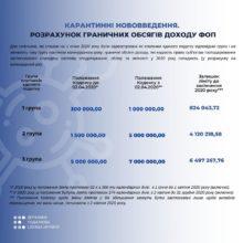 Нові граничні обсяги доходів для платників єдиного податку І-ІІІ груп