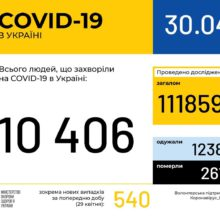 В Україні зафіксовано 10406 випадків коронавірусної хвороби COVID-19