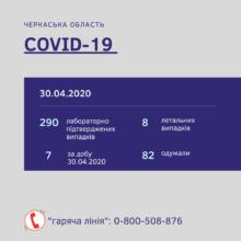 На Черкащині 290 лабораторно підтверджених випадків інфікування COVID-2019