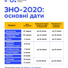 Міносвіти затвердило графік ЗНО-2020