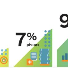 """100 днів: результати Державної програми """"Доступні кредити 5-7-9%"""""""