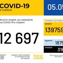В Україні зафіксовано 12697 випадків коронавірусної хвороби COVID-19