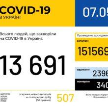 В Україні зафіксовано 13691 випадок коронавірусної хвороби COVID-19
