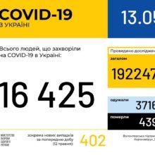 В Україні зафіксовано 16425 випадків коронавірусної хвороби COVID-19