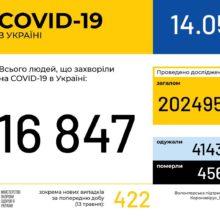 В Україні зафіксовано 16847 випадків коронавірусної хвороби COVID-19