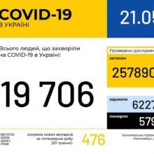 В Україні зафіксовано 19706 випадків коронавірусної хвороби COVID-19