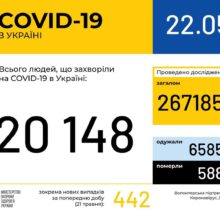 В Україні зафіксовано 20148 випадків коронавірусної хвороби COVID-19