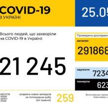 В Україні зафіксовано 21245 випадків коронавірусної хвороби COVID-19