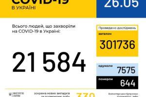 В Україні зафіксовано 21584 випадки коронавірусної хвороби COVID-19
