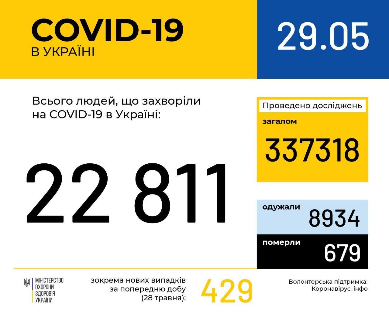 В Україні зафіксовано 22811 випадків коронавірусної хвороби COVID-19