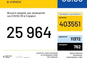 В Україні зафіксовано 25964 випадки коронавірусної хвороби COVID-19