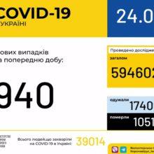 В Україні зафіксовано 940 випадків коронавірусної хвороби COVID-19