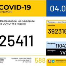 В Україні зафіксовано 25411 випадків коронавірусної хвороби COVID-19