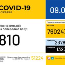 В Україні зафіксовано 810 нових випадків коронавірусної хвороби COVID-19