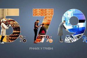 """""""Доступні кредити 5-7-9%"""": 106 угод за тиждень на 360 млн грн"""
