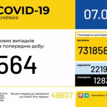 В Україні зафіксовано 564 нові випадки коронавірусної хвороби COVID-19