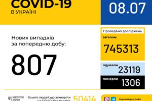 В Україні зафіксовано 807 нових випадків коронавірусної хвороби COVID-19