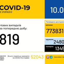 В Україні зафіксували 819 нових випадків коронавірусної хвороби COVID-19