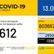 В Україні зафіксували 612 нових випадків коронавірусної хвороби COVID-19