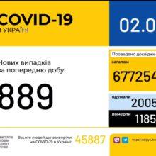 В Україні зафіксовано 889 нових випадків коронавірусної хвороби COVID-19