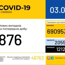 В Україні зафіксовано 876 нових випадків коронавірусної хвороби COVID-19
