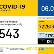 В Україні зафіксовано 543 нові випадки коронавірусної хвороби COVID-19