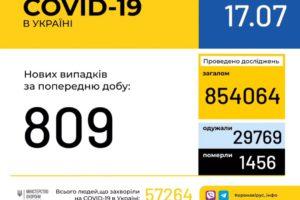 В Україні зафіксовано 809 нових випадків коронавірусної хвороби COVID-19