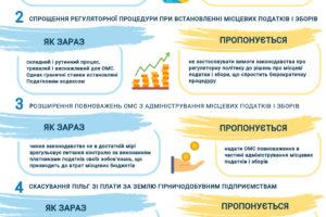 Мінрегіон виніс на громадське обговорення наступні кроки фінансової децентралізації
