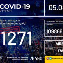 В Україні зафіксовано 1271 новий випадок коронавірусної хвороби COVID-19