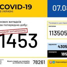 Антирекорд. 1453 нові випадки COVID-19 зафіксували в Україні минулої доби