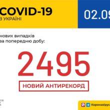 В Україні зафіксовано 2495 нових випадків коронавірусної хвороби COVID-19 – це антирекорд кількості нових хворих за добу