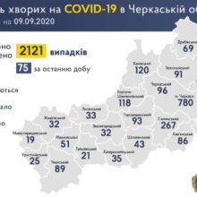 +75 нових випадків COVID-19 зафіксували в області за добу
