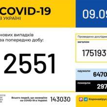 В Україні зафіксовано 2 551 новий випадок коронавірусної хвороби COVID-19