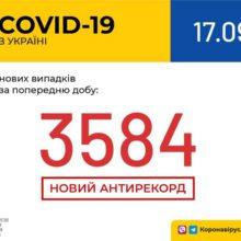 В Україні зафіксовано 3 584 нові випадки коронавірусної хвороби COVID-19 – це антирекорд кількості нових хворих за добу