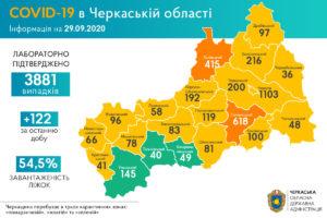 +122 нових випадки COVID-19 зафіксували в області за добу
