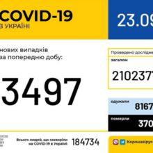 В Україні зафіксовано 3 497 нових випадків коронавірусної хвороби COVID-19