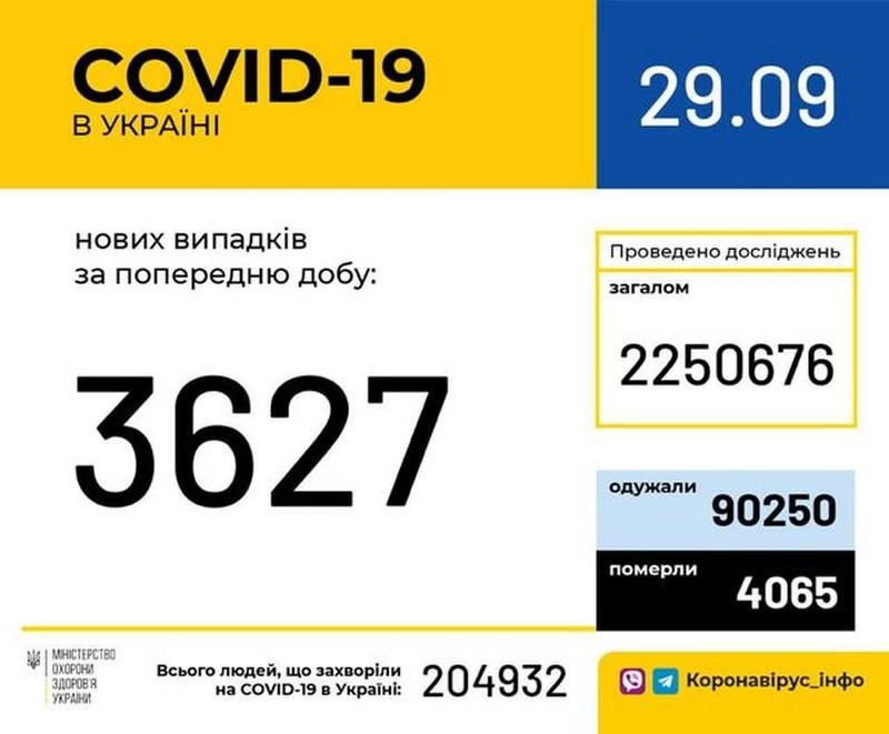 В Україні зафіксовано 3 627 нових випадків коронавірусної хвороби COVID-19