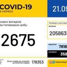В Україні зафіксовано 2 675 нових випадків коронавірусної хвороби COVID-19