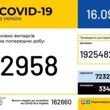 В Україні зафіксовано 2 958 нових випадків коронавірусної хвороби COVID-19
