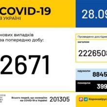 В Україні зафіксовано 2 671 новий випадок коронавірусної хвороби COVID-19