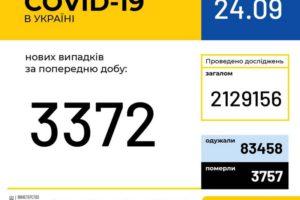 В Україні зафіксовано 3 372 нові випадки коронавірусної хвороби COVID-19