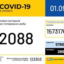 В Україні зафіксовано 2088 нових випадків коронавірусної хвороби COVID-19