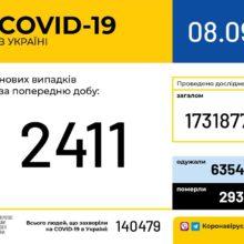 В Україні зафіксовано 2 411 нових випадків коронавірусної хвороби COVID-19