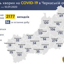 +56 нових випадків COVID-19 зафіксували в області за добу