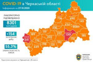 Сергій Сергійчук про епідситуацію в області 27 жовтня