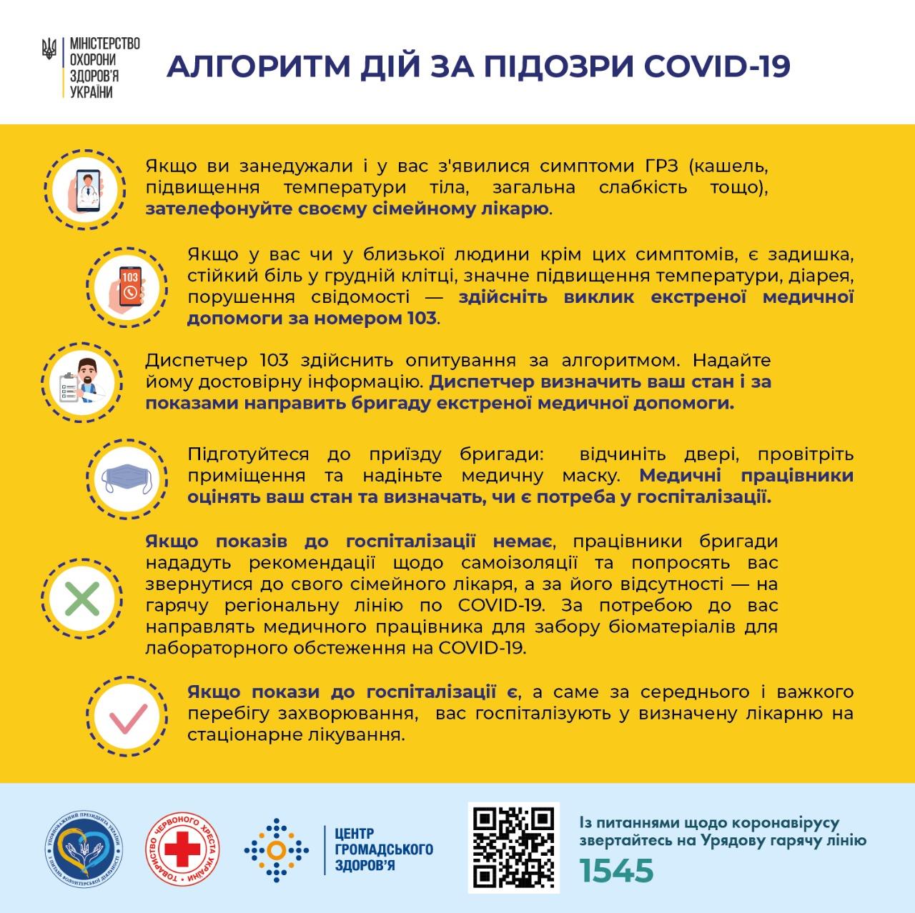 Алгоритм дій за підозри COVID-19 | Черкаська районна адміністрація