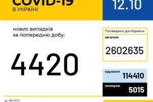 В Україні зафіксовано 4 420 нових випадків коронавірусної хвороби COVID-19