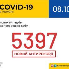 В Україні зафіксовано 5 397 нових випадків коронавірусної хвороби COVID-19 — це антирекорд кількості нових хворих за добу