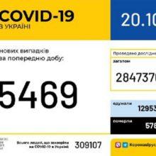 В Україні зафіксовано 5 469 нових випадків коронавірусної хвороби COVID-19